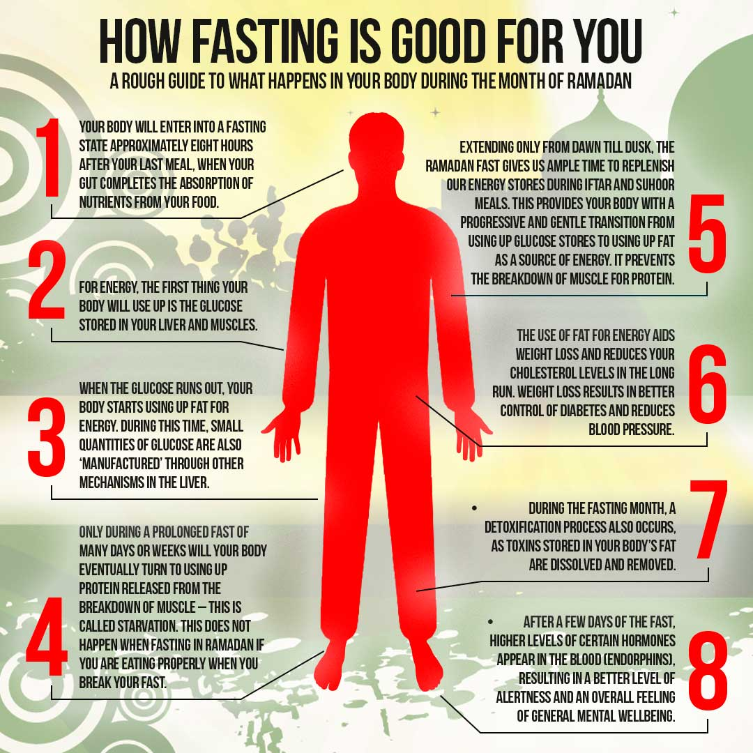 FASTING & ITS EFFECTS ON HEALTH